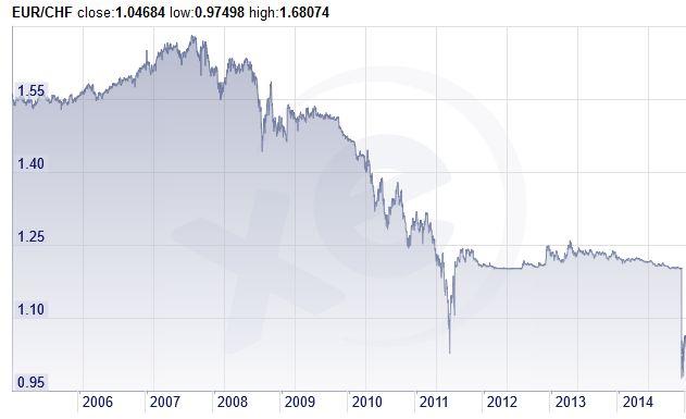 CHF grafikon 1.