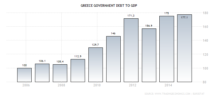 Görögország GDP arányos adóssága