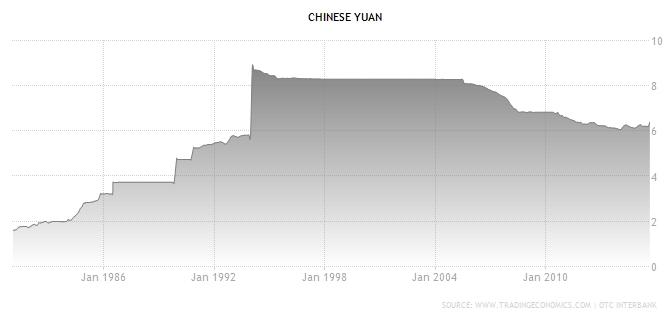 Kínai valuta (jüan) árfolyamváltozásai a dollárhoz képest