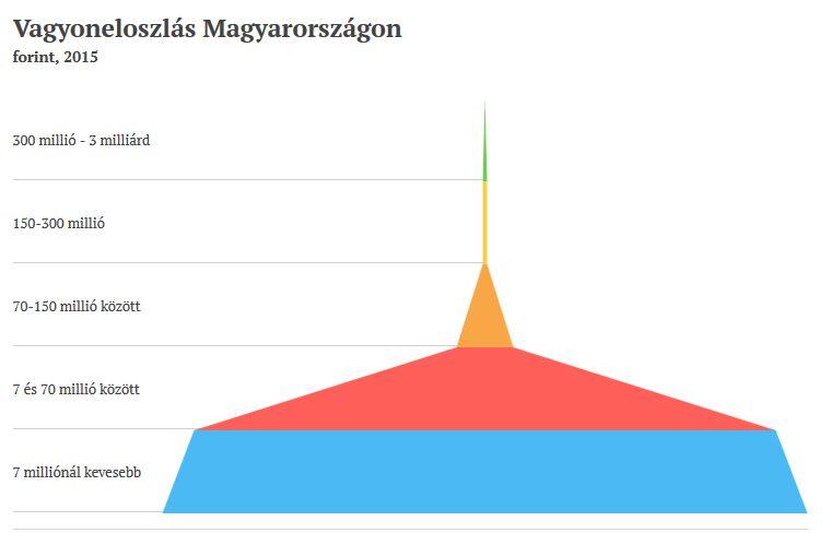 Vagyoneloszlás Magyarországon 2015